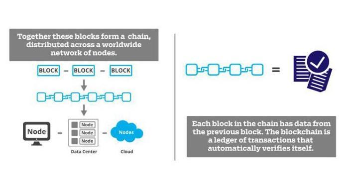 531606-blockchain-4