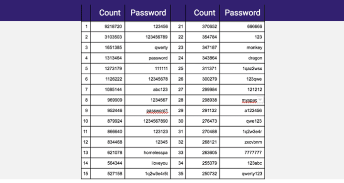 Screenshot-2017-12-13 Collection of 1 4 Billion Plain-Text Leaked Passwords Found Circulating Online
